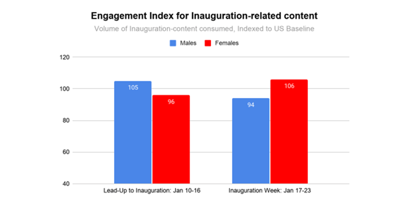 "to ""Inauguration"", Comparing demographic index and composition in Lead-up to Inauguration (January 10-16, 2021) to  Inauguration Week (January 17-23, 2021)"